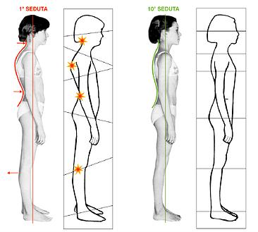 , Il Rolfing come tecnica posturale strutturale, Rolfing Verona, Rolfing Verona